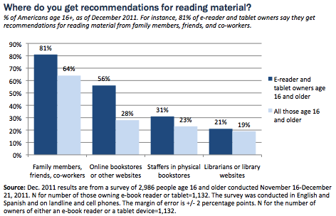 finder 32 Pew Internet Releases Major Report About E Books & E Reading in the U.S.