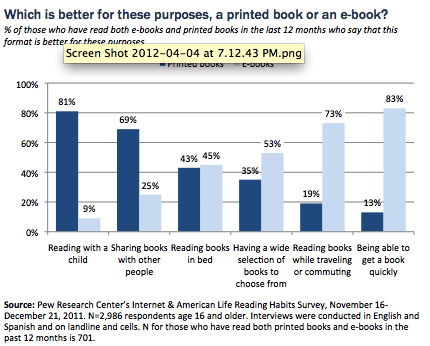 finder 41 Pew Internet Releases Major Report About E Books & E Reading in the U.S.
